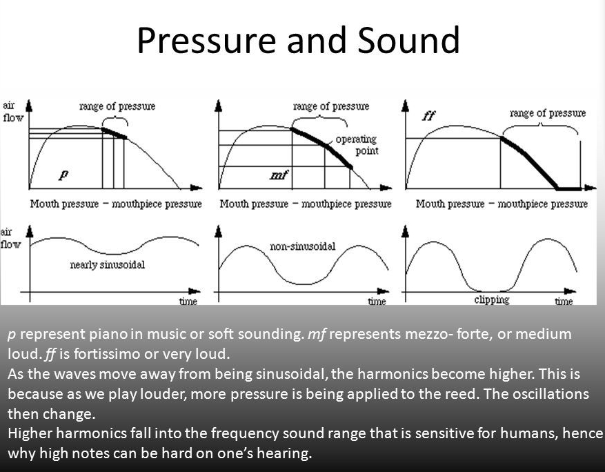 Pressure+and+Sound+p+represent+piano+in+music+or+soft+sounding.+mf+represents+mezzo-+forte,+or+medium+loud.+ff+is+fortissimo+or+very+loud.